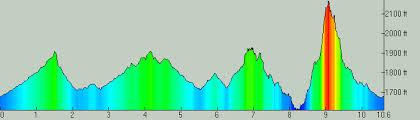 Elevation Profile San Tan 17 k